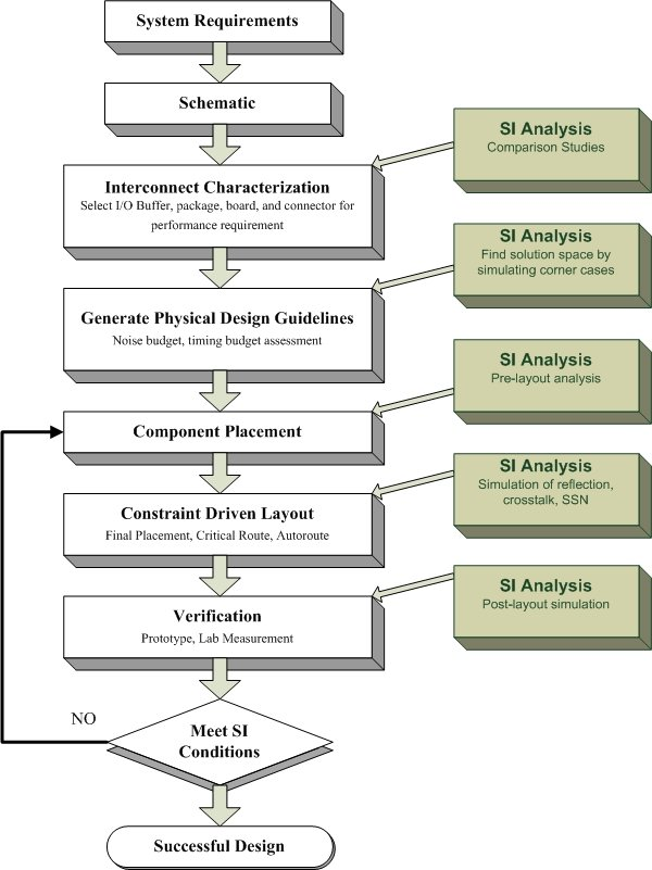 PCB Design Flow Worksheet